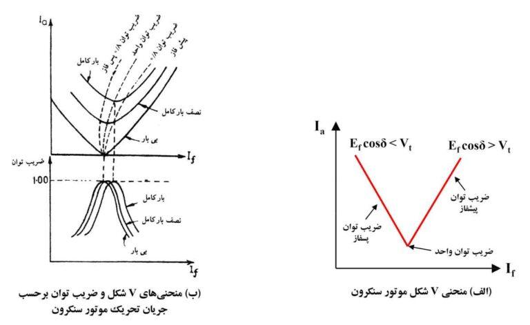 منحنی V موتور سنکرون
