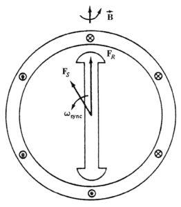 میدان های مغناطیسی در موتور