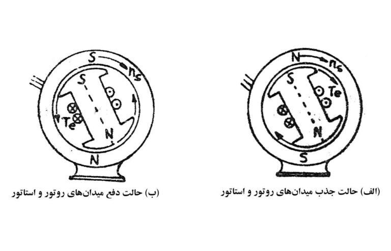 میدانهای-مغناطیسی-در-موتور-سنکرون